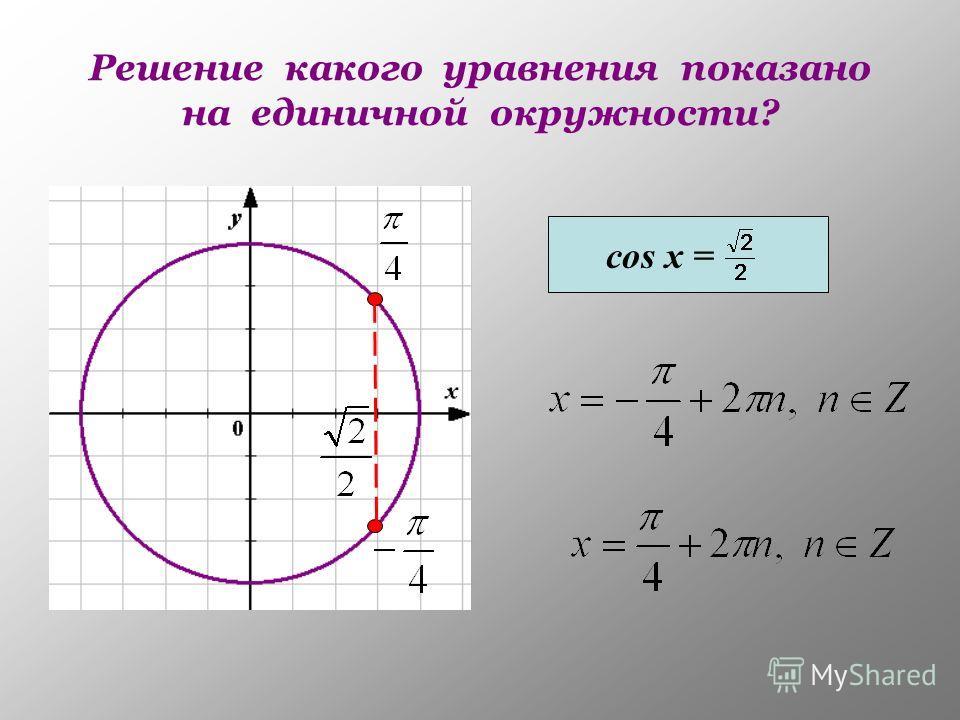 Решение какого уравнения показано на единичной окружности? cos x =