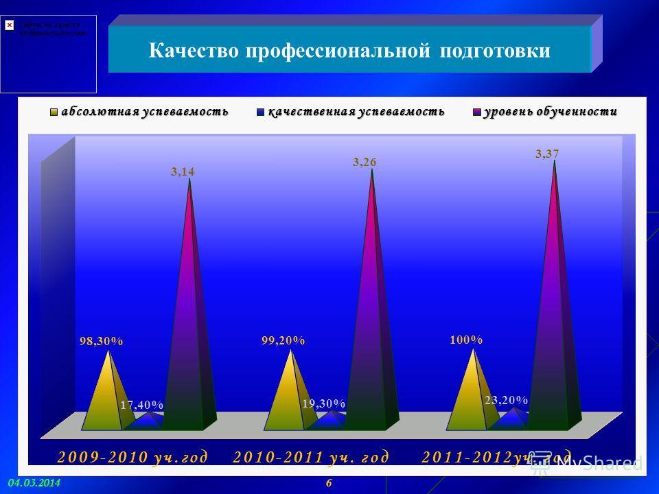 Качество профессиональной подготовки 6 04.03.2014