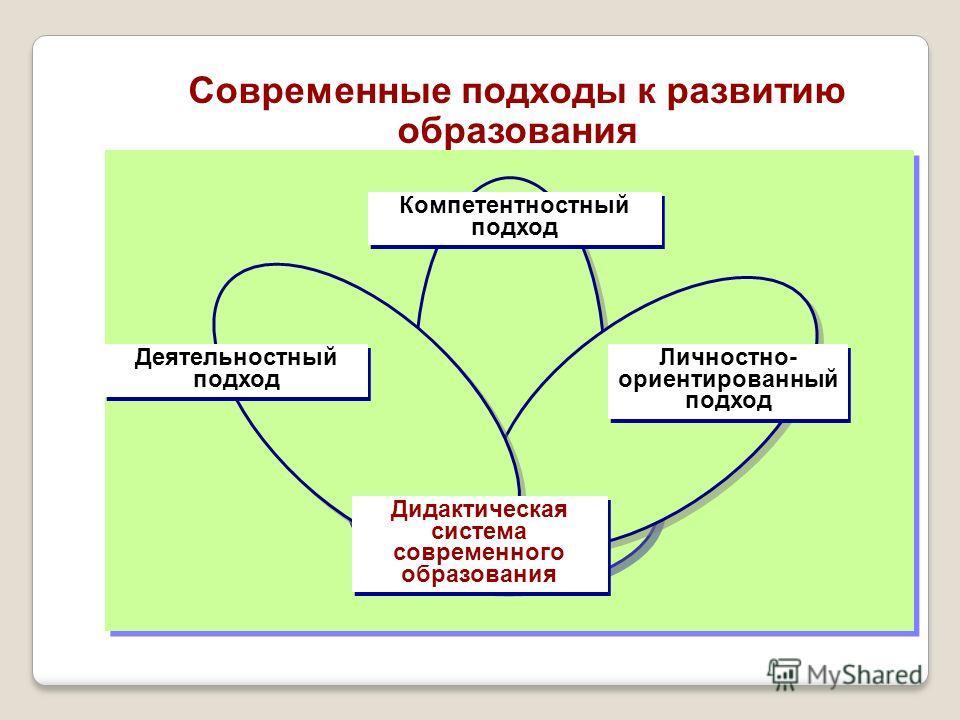 Современные подходы к развитию образования Компетентностный подход Личностно- ориентированный подход Деятельностный подход Дидактическая система современного образования