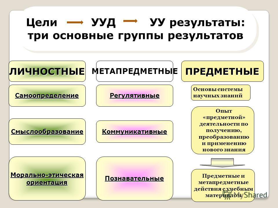 Цели УУД УУ результаты: три основные группы результатов Цели УУД УУ результаты: три основные группы результатов ЛИЧНОСТНЫЕМЕТАПРЕДМЕТНЫЕПРЕДМЕТНЫЕ Самоопределение Смыслообразование Морально-этическаяориентация Регулятивные Коммуникативные Познаватель