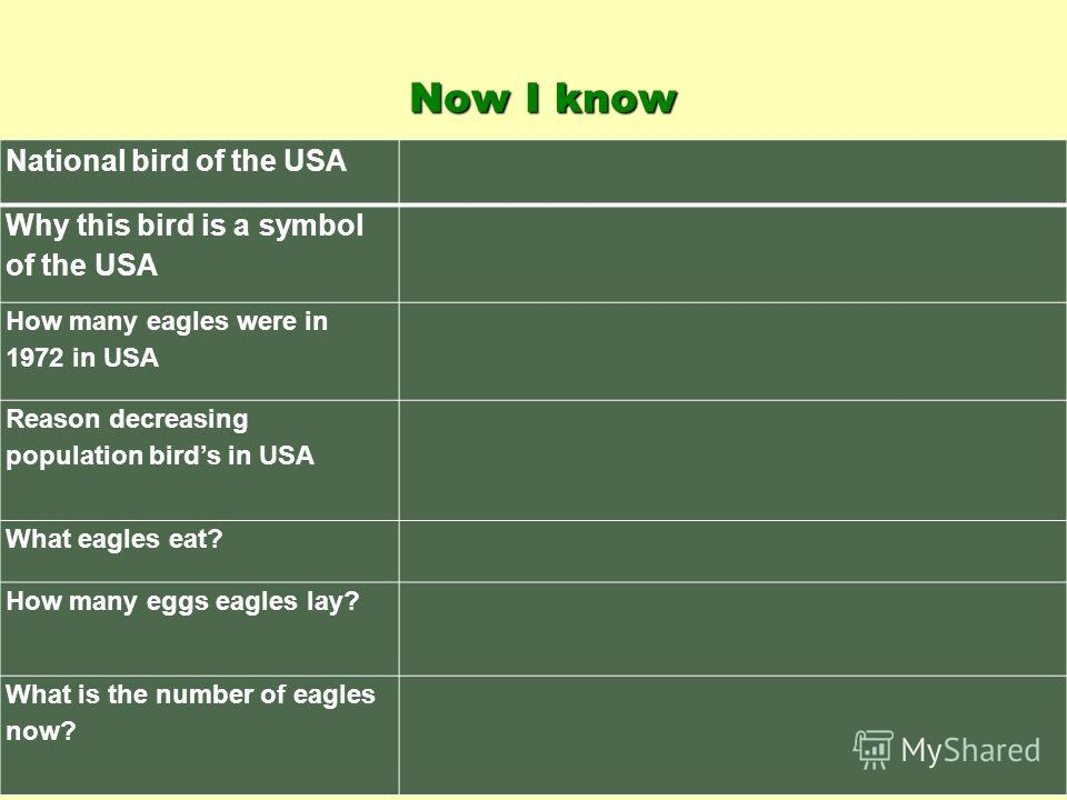 Now I know National bird of the USA Why this bird is a symbol of the USA How many eagles were in 1972 in USA Reason decreasing population birds in USA What eagles eat? How many eggs eagles lay? What is the number of eagles now?