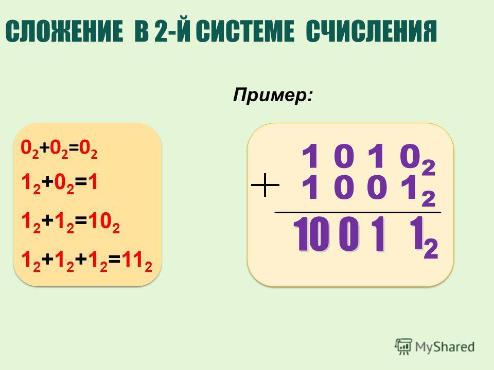 1 0 1 0 2 1 0 0 1 2 СЛОЖЕНИЕ В 2-Й СИСТЕМЕ СЧИСЛЕНИЯ Пример: 02+02=0202+02=02 12+02=112+02=1 1 2 +1 2 =10 2 1 2 +1 2 +1 2 =11 2