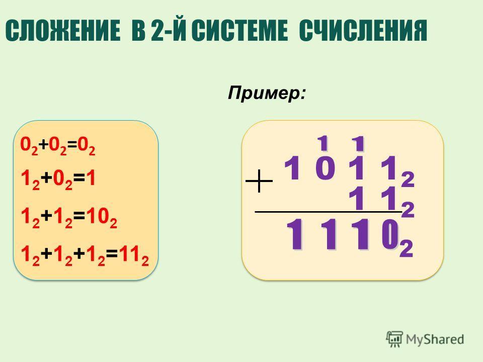 СЛОЖЕНИЕ В 2-Й СИСТЕМЕ СЧИСЛЕНИЯ 1 0 1 1 2 1 1 2 Пример: 02+02=0202+02=02 12+02=112+02=1 1 2 +1 2 =10 2 1 2 +1 2 +1 2 =11 2