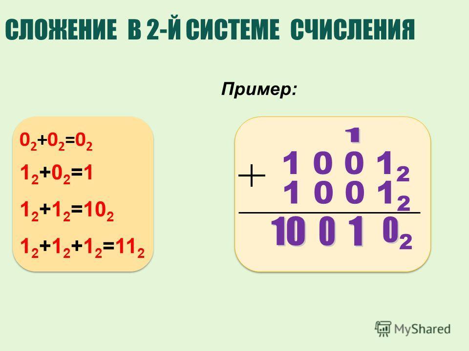 1 0 0 1 2 СЛОЖЕНИЕ В 2-Й СИСТЕМЕ СЧИСЛЕНИЯ Пример: 02+02=0202+02=02 12+02=112+02=1 1 2 +1 2 =10 2 1 2 +1 2 +1 2 =11 2