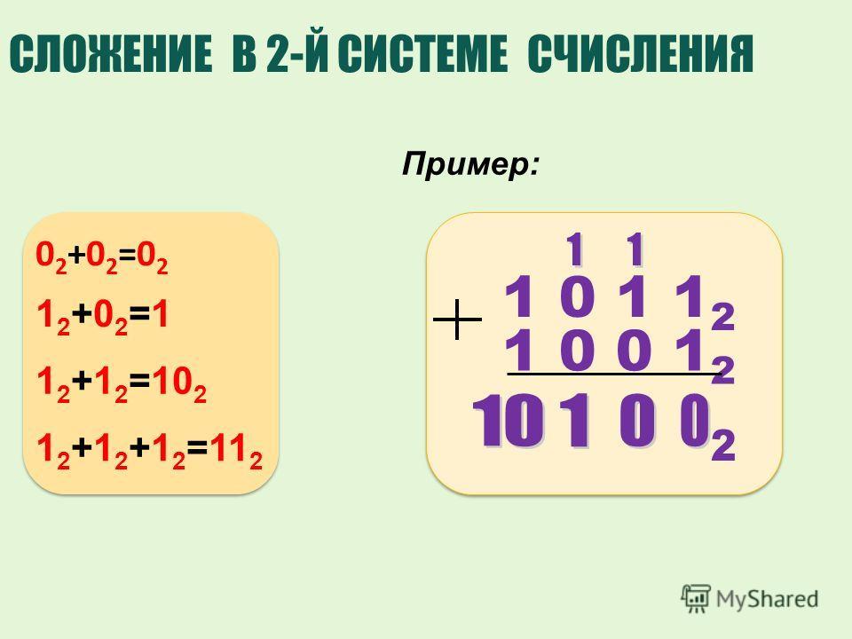 1 0 1 1 2 1 0 0 1 2 СЛОЖЕНИЕ В 2-Й СИСТЕМЕ СЧИСЛЕНИЯ Пример: 02+02=0202+02=02 12+02=112+02=1 1 2 +1 2 =10 2 1 2 +1 2 +1 2 =11 2