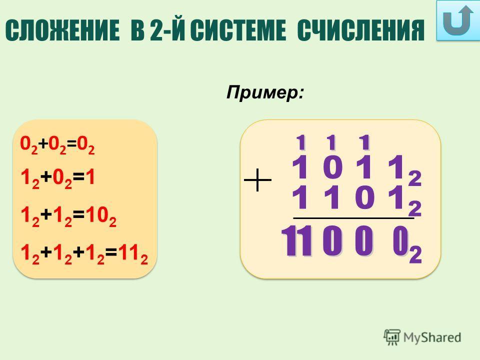 1 0 1 1 2 1 1 0 1 2 СЛОЖЕНИЕ В 2-Й СИСТЕМЕ СЧИСЛЕНИЯ Пример: 02+02=0202+02=02 12+02=112+02=1 1 2 +1 2 =10 2 1 2 +1 2 +1 2 =11 2