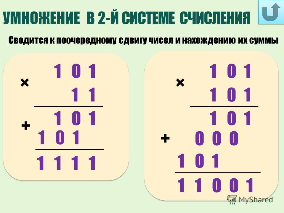 УМНОЖЕНИЕ В 2-Й СИСТЕМЕ СЧИСЛЕНИЯ Сводится к поочередному сдвигу чисел и нахождению их суммы × 101 11 × 101 101 101 + 101 1111 101 +000 11001 101