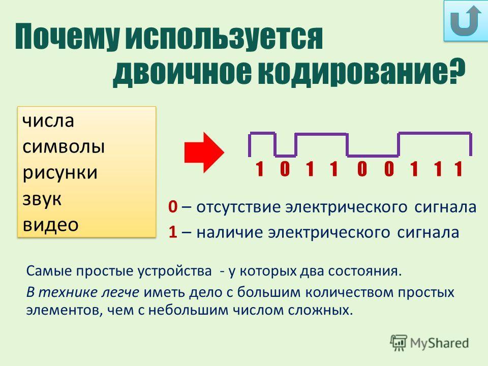 числа символы рисунки звук видео числа символы рисунки звук видео 1 0 1 1 0 0 1 1 1 Почему используется двоичное кодирование? 0 – отсутствие электрического сигнала 1 – наличие электрического сигнала Самые простые устройства - у которых два состояния.
