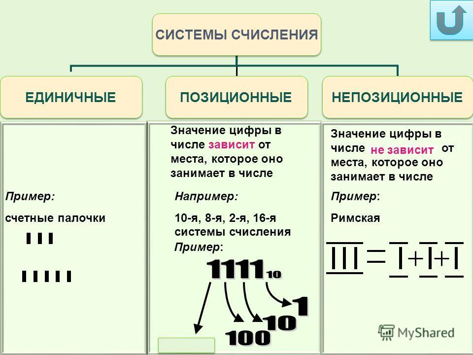 Пример: счетные палочки Значение цифры в числе зависит от места, которое оно занимает в числе Например: 10-я, 8-я, 2-я, 16-я системы счисления Пример: Римская СИСТЕМЫ СЧИСЛЕНИЯ ЕДИНИЧНЫЕ ПОЗИЦИОННЫЕ НЕПОЗИЦИОННЫЕ не зависит Пример: