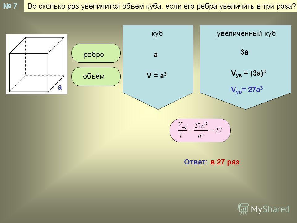 Во сколько раз увеличится объем куба, если его ребра увеличить в три раза? 7 а кубувеличенный куб реброа 3а объём V = a 3 V ув = (3a) 3 V ув = 27a 3 Ответ: в 27 раз