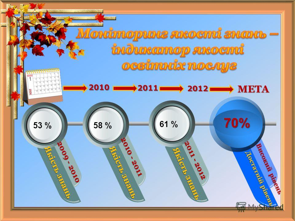 2010 2011 2012 МЕТА 58 %61 % 53 % 70% Якість знань Якість знань 2009 - 2010 2010 - 2011 2011 - 2012 Високий рівень Достатній рівень