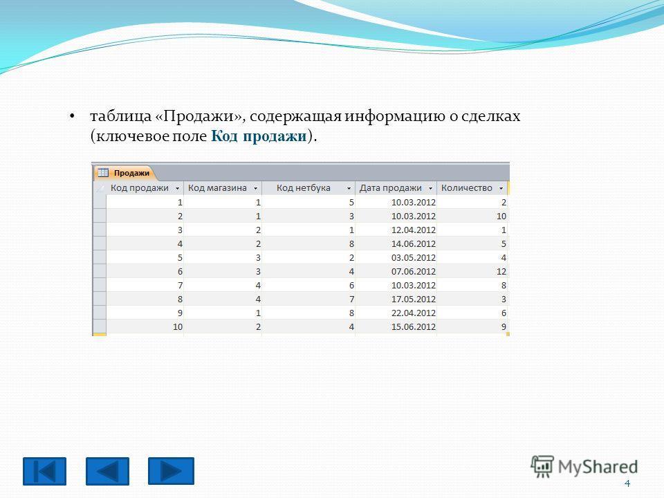 таблица «Продажи», содержащая информацию о сделках (ключевое поле Код продажи ). 4