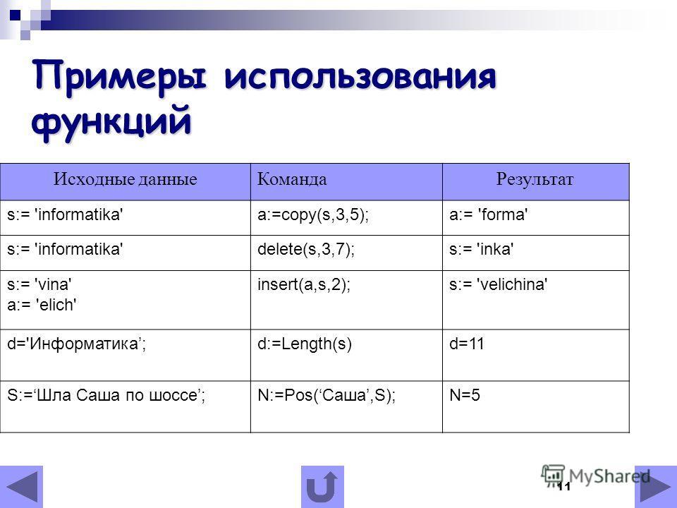 11 Примеры использования функций Исходные данныеКомандаРезультат s:= 'informatika'a:=copy(s,3,5);а:= 'forma' s:= 'informatika'delete(s,3,7);s:= 'inka' s:= 'vina' a:= 'elich' insert(a,s,2);s:= 'velichina' d='Информатика;d:=Length(s)d=11 S:=Шла Саша по
