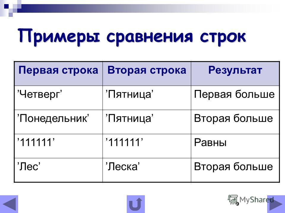 9 Примеры сравнения строк Первая строкаВторая строкаРезультат ЧетвергПятницаПервая больше ПонедельникПятницаВторая больше 111111 Равны ЛесЛескаВторая больше