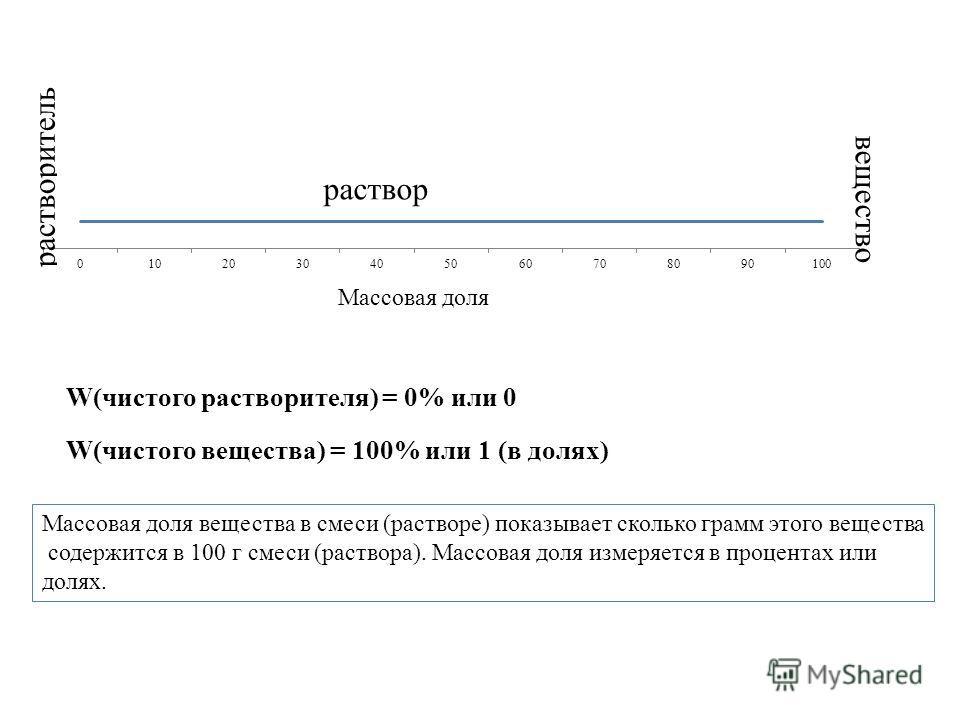 вещество W(чистого растворителя) = 0% или 0 W(чистого вещества) = 100% или 1 (в долях) Массовая доля вещества в смеси (растворе) показывает сколько грамм этого вещества содержится в 100 г смеси (раствора). Массовая доля измеряется в процентах или дол