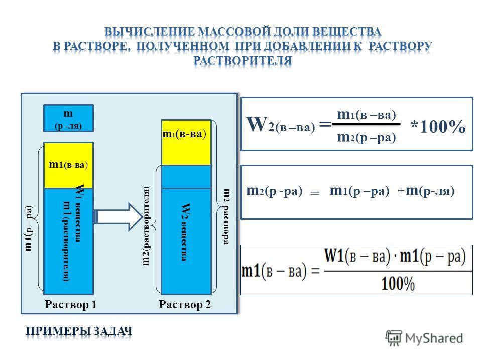 m 1 ( растворителя) m 1(в-ва) m 2 раствора m (р -ля) m 2(растворителя) m 1 ( р – ра) W 1 вещества Раствор 1Раствор 2 m 1 (в-ва) W 2 вещества W 2(в –ва) = m 1 (в –ва) m 2 (р –ра) *100% m 2 (р -ра) m 1 (р –ра) m (р-ля) = +