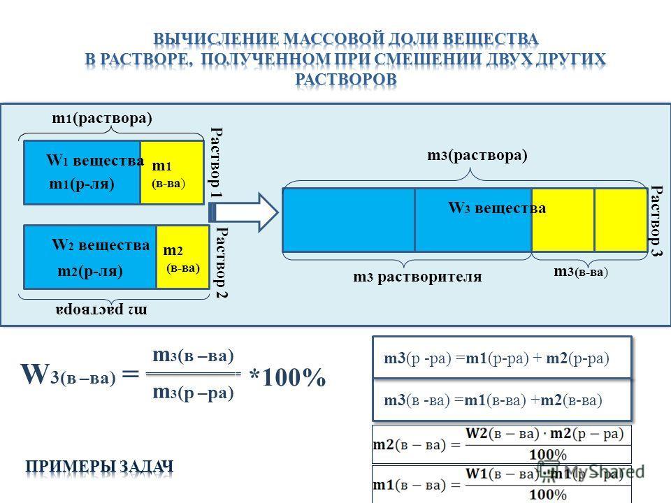 m1(р-ля) m 1 (в-ва) m 2 раствора W 2 вещества m 2 (в-ва) m 1 (раствора) W 1 вещества Раствор 1 Раствор 2 m 2 (р-ля) m 3 (раствора) W 3 вещества m 3(в-ва) Раствор 3 m 3 растворителя W 3(в –ва) = m 3 (в –ва) m 3 (р –ра) *100% m3(в -ва) =m1(в-ва) +m2(в-