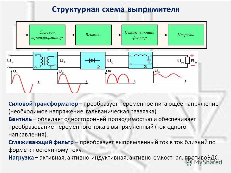 Структурная схема выпрямителя Силовой трансформатор – преобразует переменное питающее напряжение (необходимое напряжение, гальваническая развязка). Вентиль – обладает односторонней проводимостью и обеспечивает преобразование переменного тока в выпрям