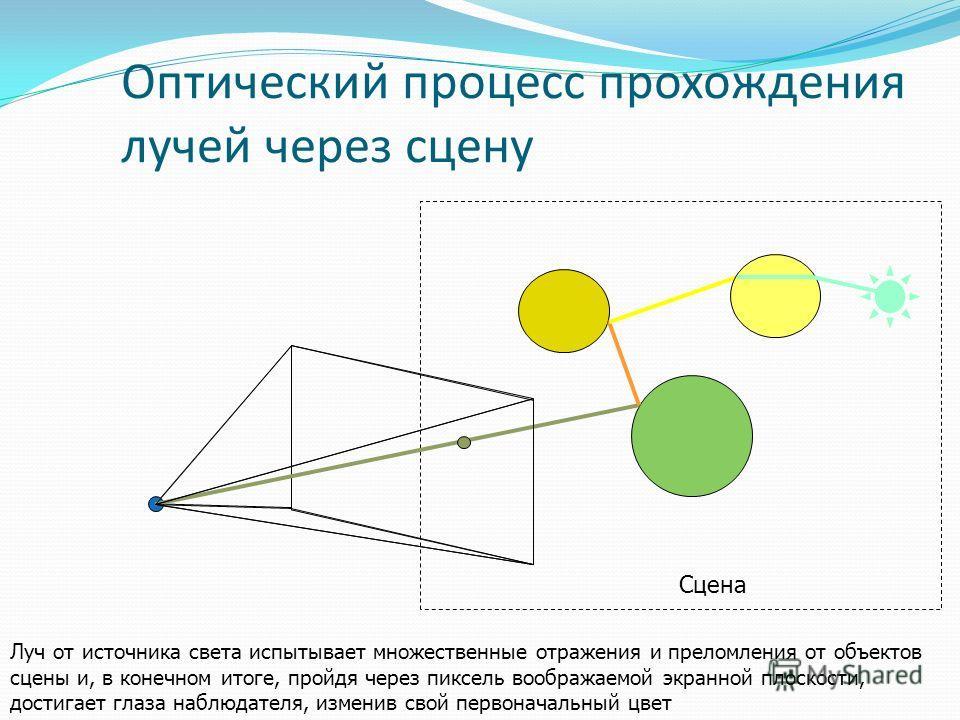 Оптический процесс прохождения лучей через сцену Сцена Луч от источника света испытывает множественные отражения и преломления от объектов сцены и, в конечном итоге, пройдя через пиксель воображаемой экранной плоскости, достигает глаза наблюдателя, и