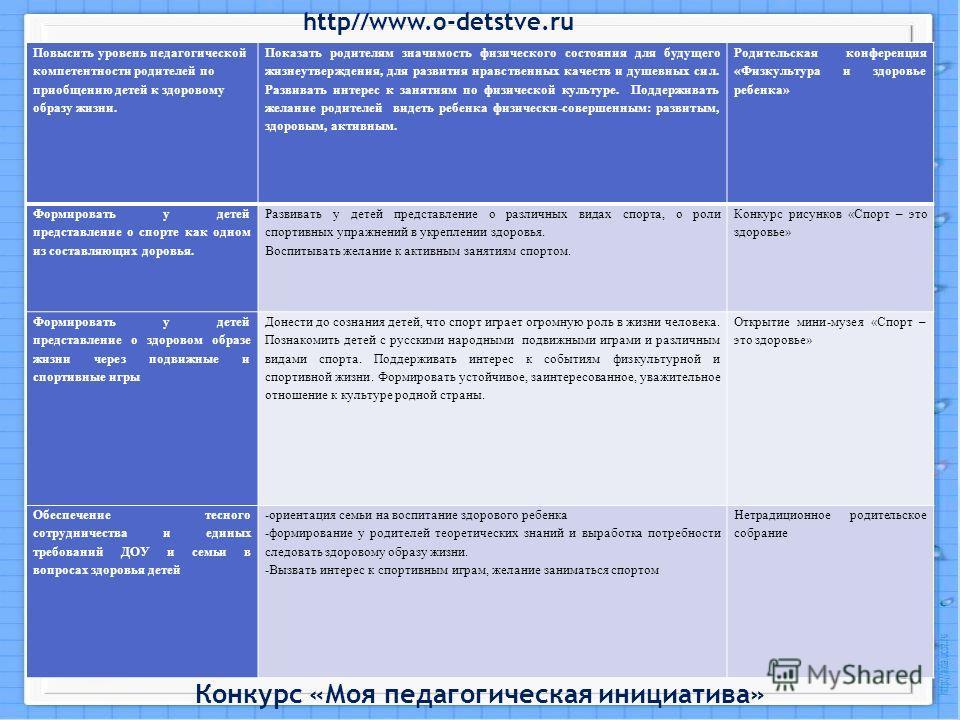 http//www.o-detstve.ru Конкурс «Моя педагогическая инициатива» Повысить уровень педагогической компетентности родителей по приобщению детей к здоровому образу жизни. Показать родителям значимость физического состояния для будущего жизнеутверждения, д