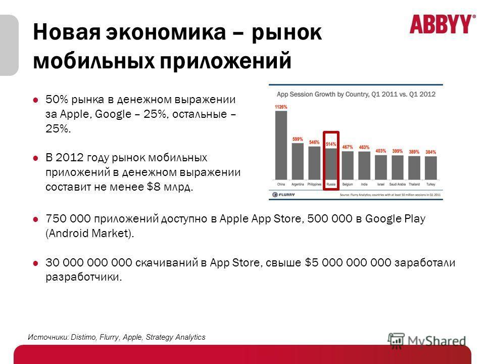Новая экономика – рынок мобильных приложений 750 000 приложений доступно в Apple App Store, 500 000 в Google Play (Android Market). 30 000 000 000 скачиваний в App Store, свыше $5 000 000 000 заработали разработчики. Источники: Distimo, Flurry, Apple