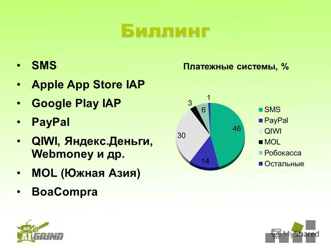Биллинг SMS Apple App Store IAP Google Play IAP PayPal QIWI, Яндекс.Деньги, Webmoney и др. MOL (Южная Азия) BoaCompra