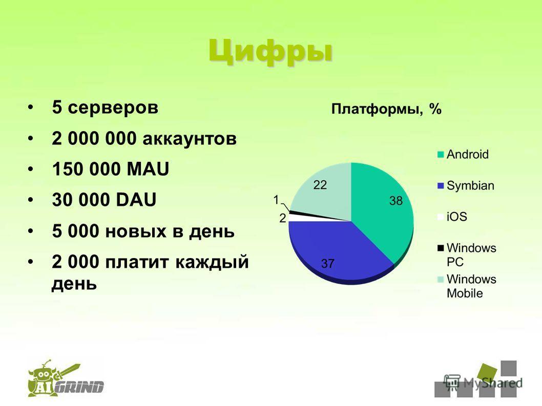 Цифры 5 серверов 2 000 000 аккаунтов 150 000 MAU 30 000 DAU 5 000 новых в день 2 000 платит каждый день