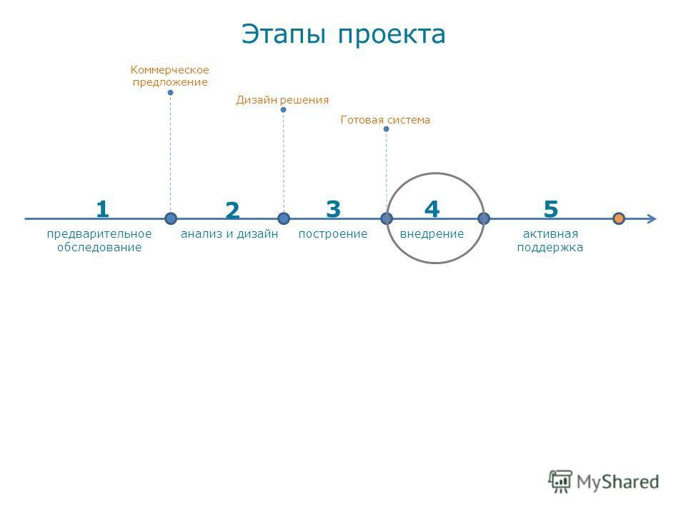 Этапы проекта активная поддержка анализ и дизайнпостроениевнедрение стоимость проекта предварительное обследование 1 2 345 Коммерческое предложение Дизайн решения Готовая система