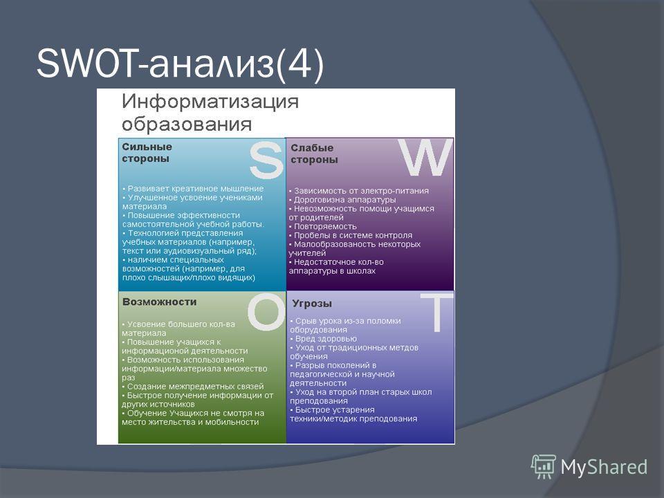 SWOT-анализ(4)