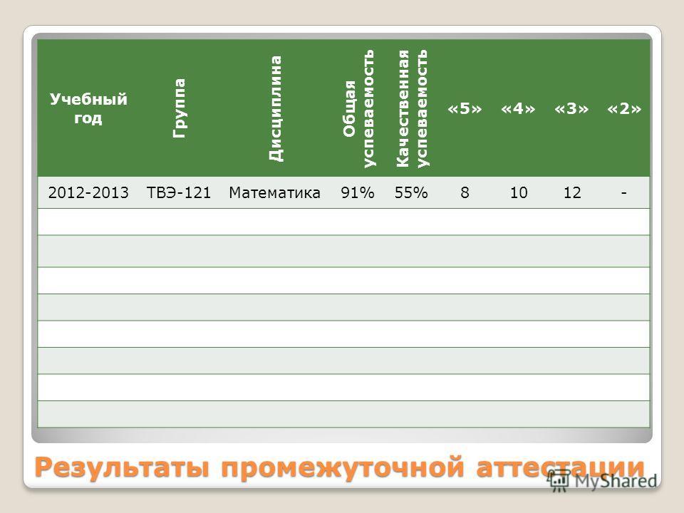 Результаты промежуточной аттестации Учебный год Группа Дисциплина Общая успеваемость Качественная успеваемость «5»«4»«3»«2» 2012-2013ТВЭ-121Математика91%55%81012-