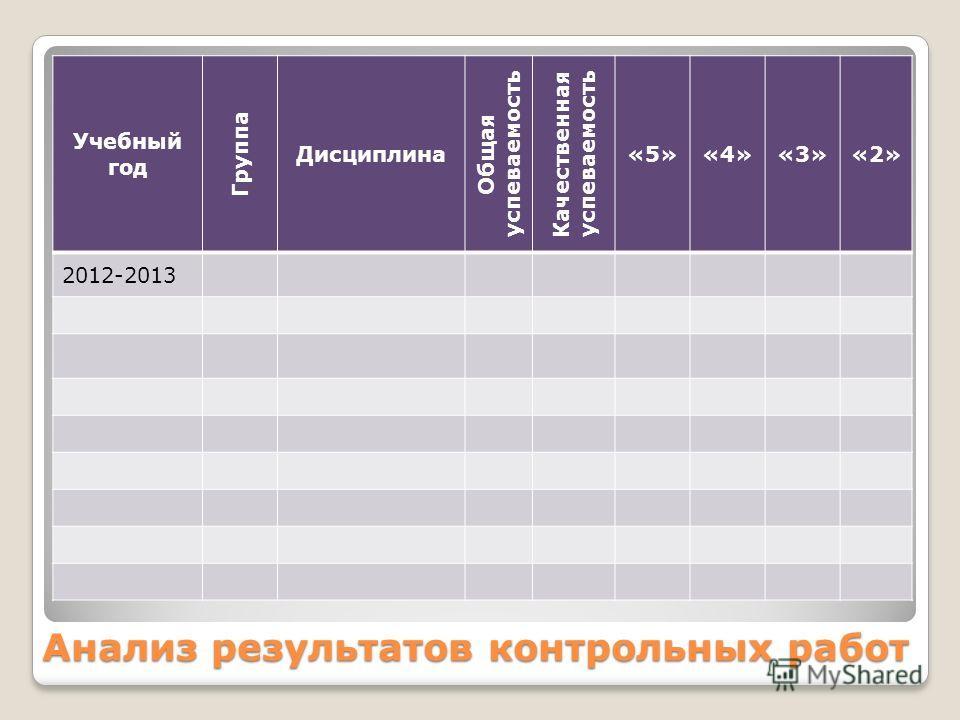 Анализ результатов контрольных работ Учебный год Группа Дисциплина Общая успеваемость Качественная успеваемость «5»«4»«3»«2» 2012-2013