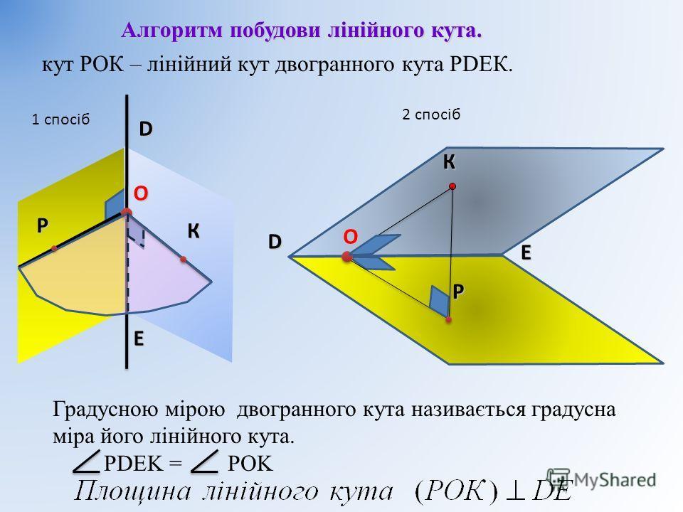 кут РОК – лінійний кут двогранного кута РDEК. D E Градусною мірою двогранного кута називається градусна міра його лінійного кута. PDEK = POK Алгоритм побудови лінійного кута. D E OК O Р К 1 спосіб 2 спосібР