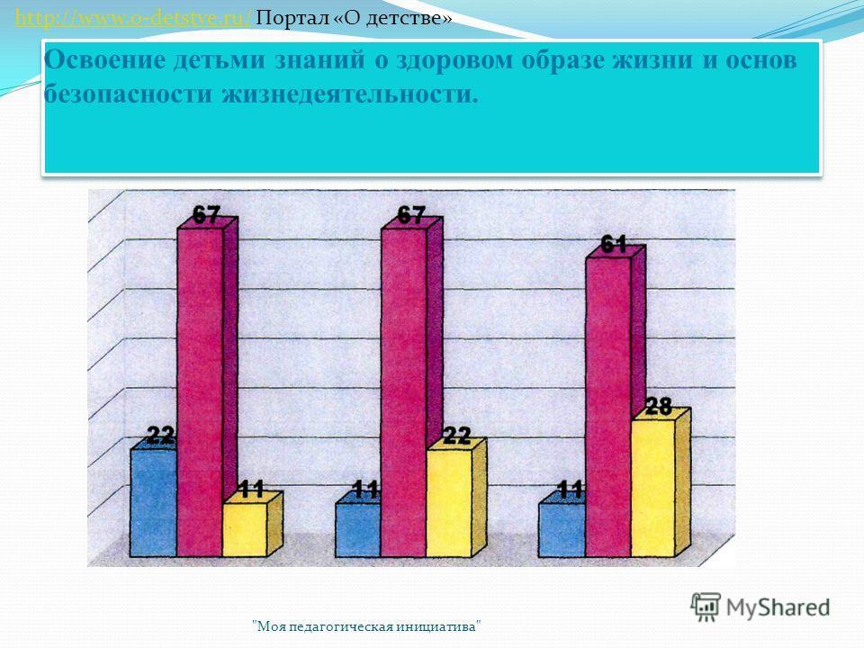 Освоение детьми знаний о здоровом образе жизни и основ безопасности жизнедеятельности. Моя педагогическая инициатива http://www.o-detstve.ru/ Портал «О детстве»http://www.o-detstve.ru/