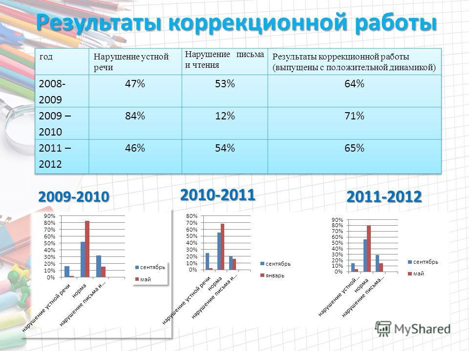 Результаты коррекционной работы 2009-2010 2010-2011 2011-2012