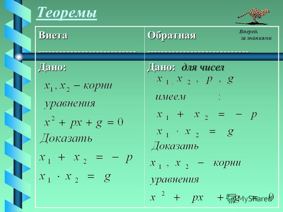 ТеоремыВиета---------------------------Дано:Обратная---------------------------- Дано: для чисел Вперед. за знаниями