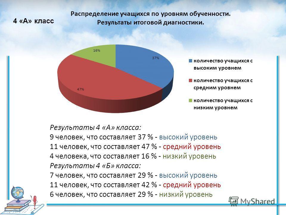 Результаты 4 «А» класса: 9 человек, что составляет 37 % - высокий уровень 11 человек, что составляет 47 % - средний уровень 4 человека, что составляет 16 % - низкий уровень Результаты 4 «Б» класса: 7 человек, что составляет 29 % - высокий уровень 11