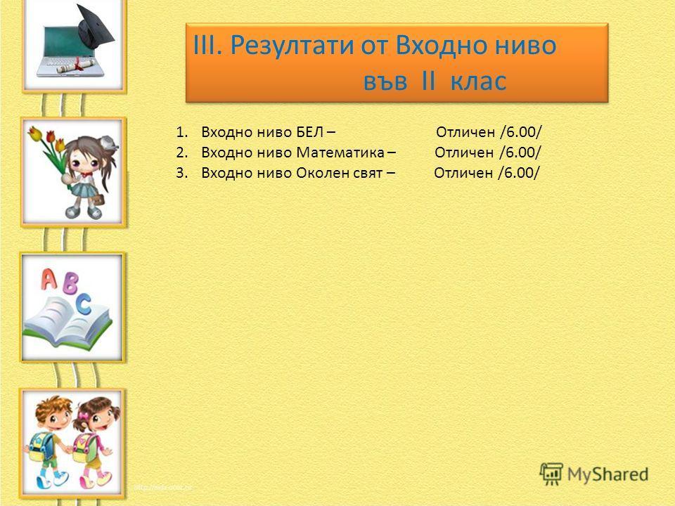 ІІІ. Резултати от Входно ниво във ІІ клас ІІІ. Резултати от Входно ниво във ІІ клас 1.Входно ниво БЕЛ – Отличен /6.00/ 2.Входно ниво Математика – Отличен /6.00/ 3.Входно ниво Околен свят – Отличен /6.00/
