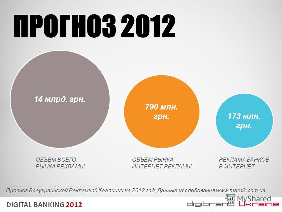 DIGITAL BANKING 2012 Прогноз Всеукраинской Рекламной Коалиции на 2012 год; Данные исследования www.mernik.com.ua 14 млрд. грн. 790 млн. грн. 173 млн. грн. ПРОГНОЗ 2012 ОБЪЕМ ВСЕГО РЫНКА РЕКЛАМЫ ОБЪЕМ РЫНКА ИНТЕРНЕТ-РЕКЛАМЫ РЕКЛАМА БАНКОВ В ИНТЕРНЕТ