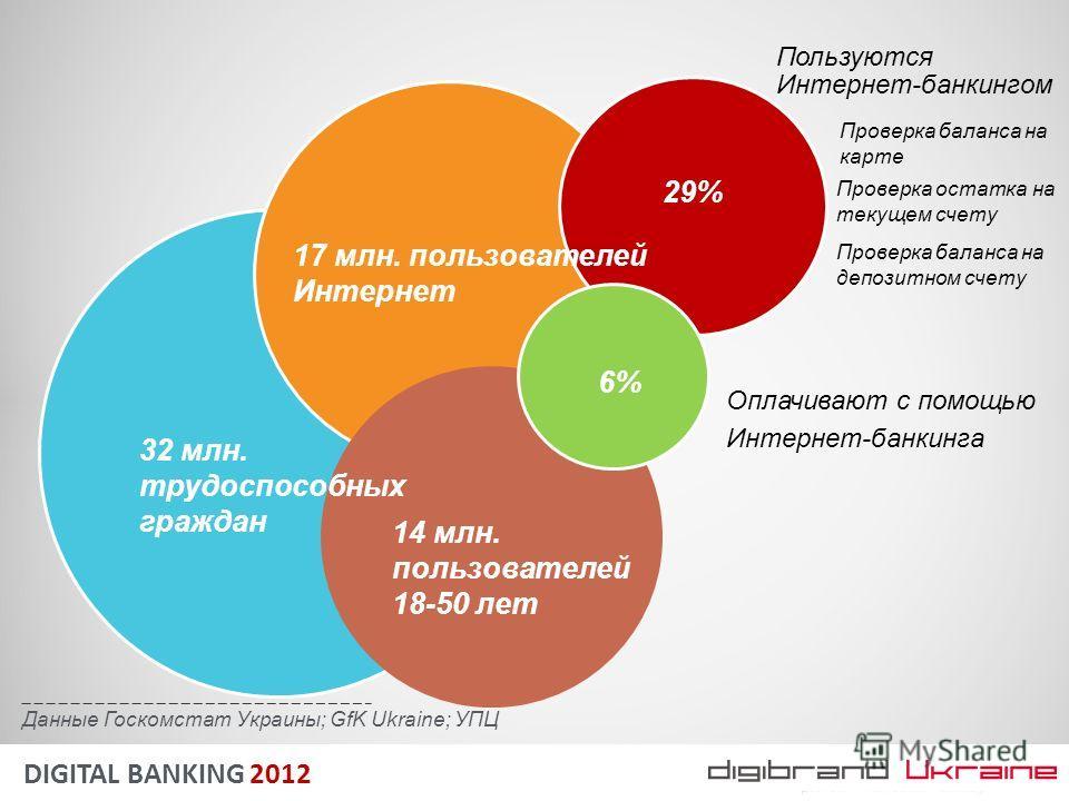 Оплачивают с помощью Интернет-банкинга Пользуются Интернет-банкингом DIGITAL BANKING 2012 Данные Госкомстат Украины; GfK Ukraine; УПЦ 32 млн. трудоспособных граждан 17 млн. пользователей Интернет 6% Проверка баланса на карте Проверка остатка на текущ