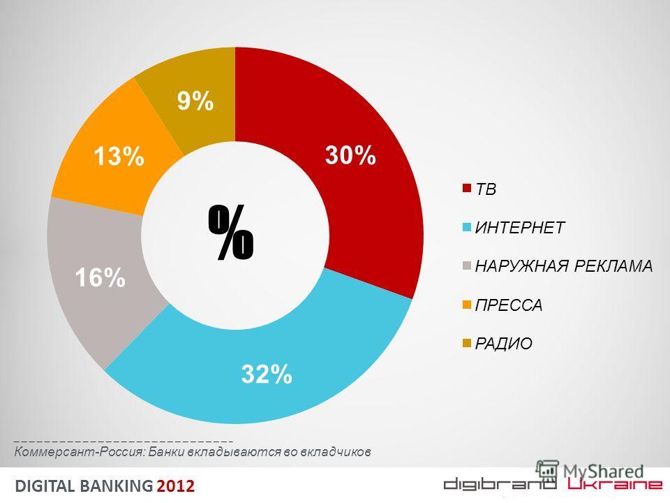 DIGITAL BANKING 2012 % Коммерсант-Россия: Банки вкладываются во вкладчиков