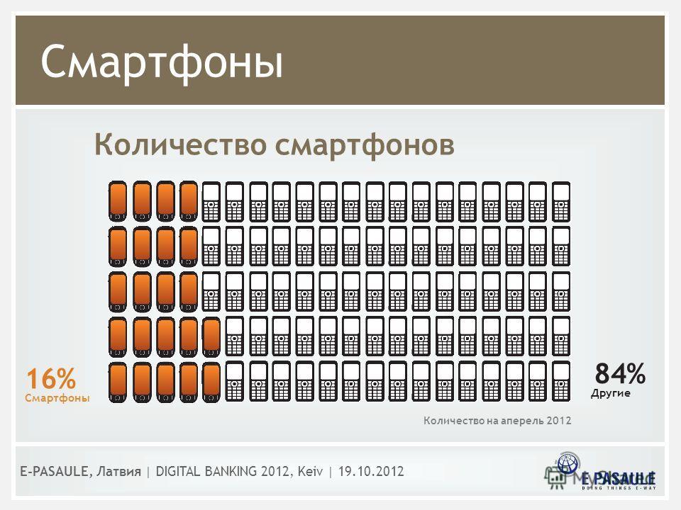 Смартфоны E-PASAULE, Латвия   DIGITAL BANKING 2012, Kеiv   19.10.2012 Количество смартфонов Другие Смартфоны 16% 84% Количество на аперель 2012