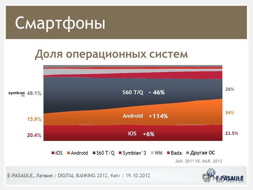 Смартфоны E-PASAULE, Латвия | DIGITAL BANKING 2012, Kеiv | 19.10.2012 Доля операционных систем JAN. 2011 VS. MAR. 2012 Другая ОС