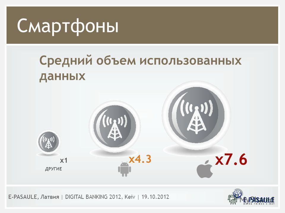 Смартфоны E-PASAULE, Латвия   DIGITAL BANKING 2012, Kеiv   19.10.2012 Средний объем использованных данных x7.6 ДРУГИЕ x4.3 x1