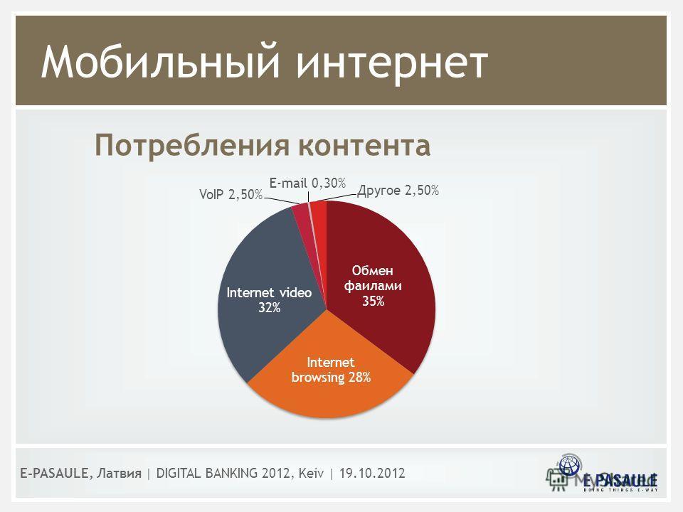 Мобильный интернет E-PASAULE, Латвия   DIGITAL BANKING 2012, Kеiv   19.10.2012 Потребления контента