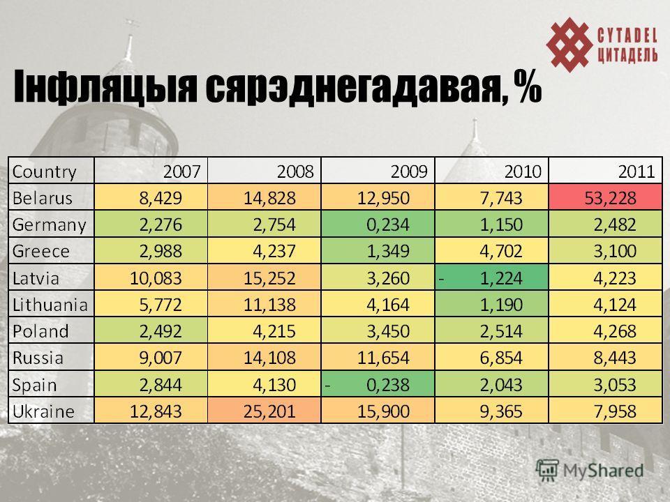 Інфляцыя сярэднегадавая, %