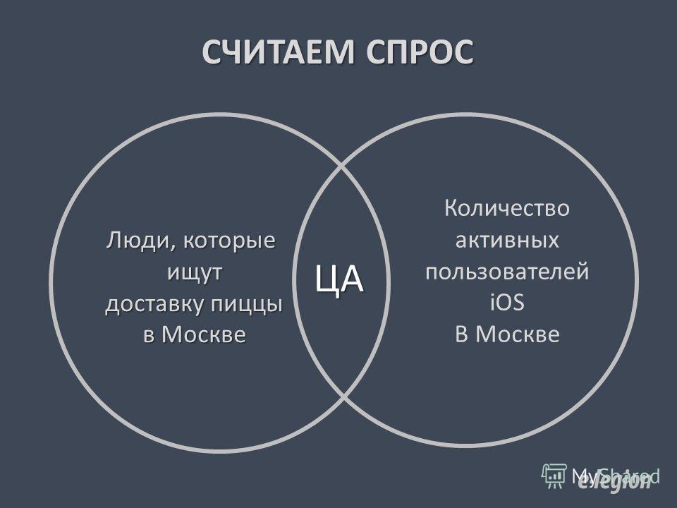 СЧИТАЕМ СПРОС Люди, которые ищут доставку пиццы в Москве Количество активных пользователей iOS В Москве ЦА