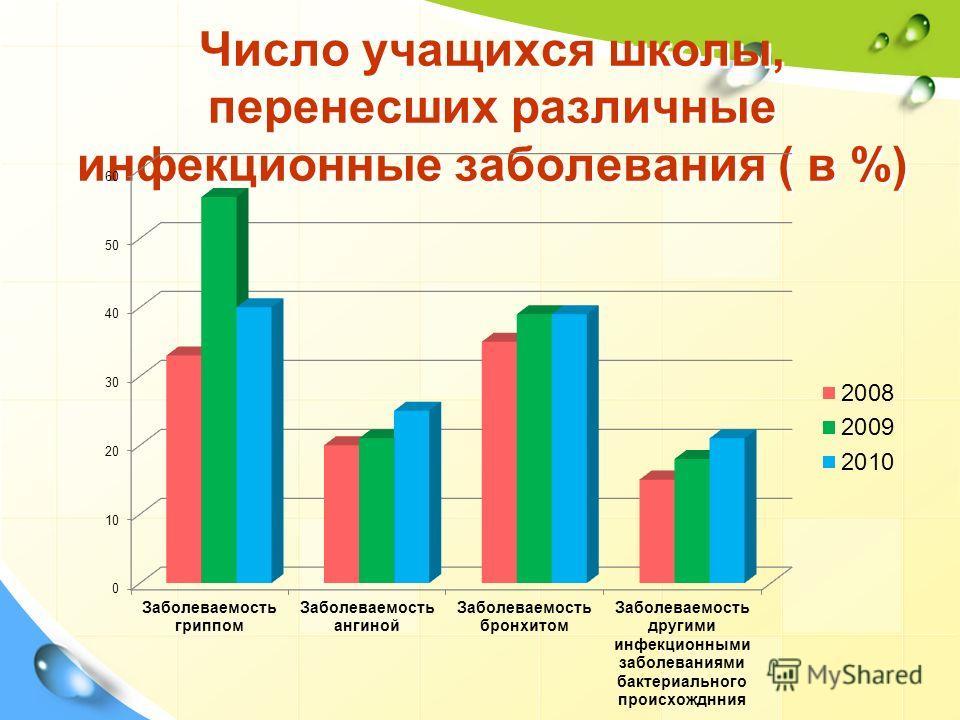 Число учащихся школы, перенесших различные инфекционные заболевания ( в %)