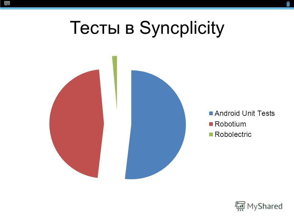 Тесты в Syncplicity