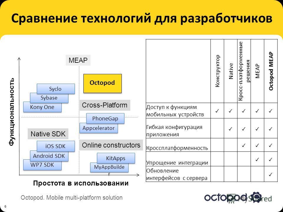 Octopod. Mobile multi-platform solution Сравнение технологий для разработчиков 6 Простота в использовании Функциональность WP7 SDK Native SDK Android SDK iOS SDK Cross-Platform Appcelerator PhoneGap Online constructors MyAppBuilde r KitApps MEAP Kony