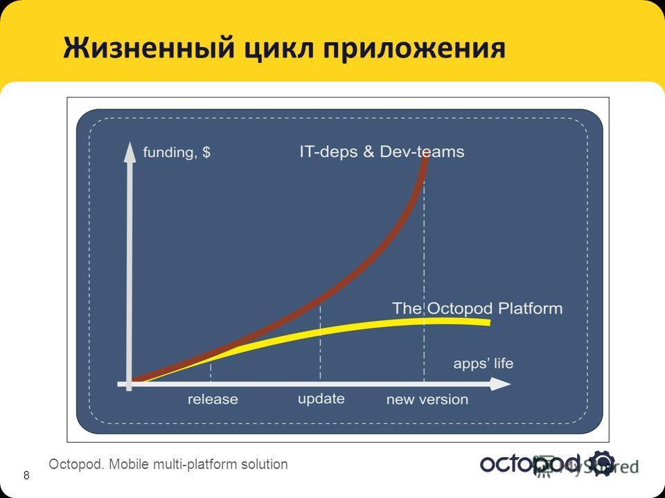 Octopod. Mobile multi-platform solution Жизненный цикл приложения 8